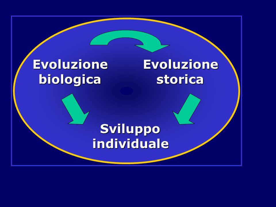 Evoluzione biologica Evoluzione storica Sviluppo individuale