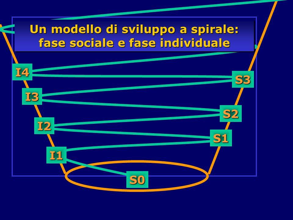 Un modello di sviluppo a spirale: fase sociale e fase individuale
