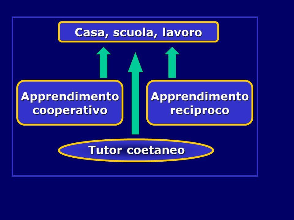 Apprendimento cooperativo Apprendimento reciproco