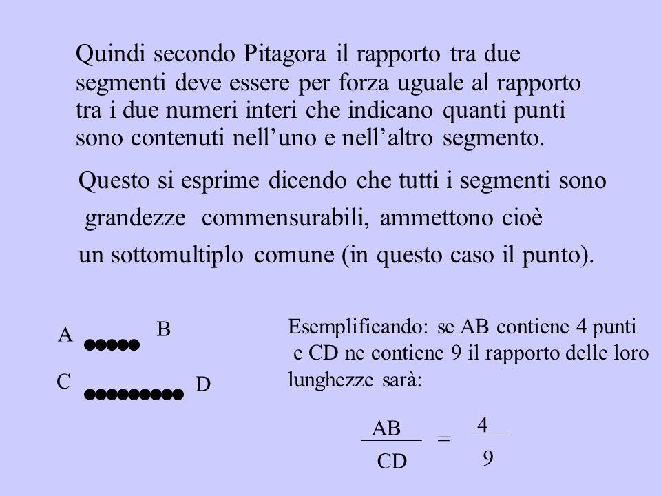 Quindi secondo Pitagora il rapporto tra due segmenti deve essere per forza uguale al rapporto tra i due numeri interi che indicano quanti punti sono contenuti nell'uno e nell'altro segmento.