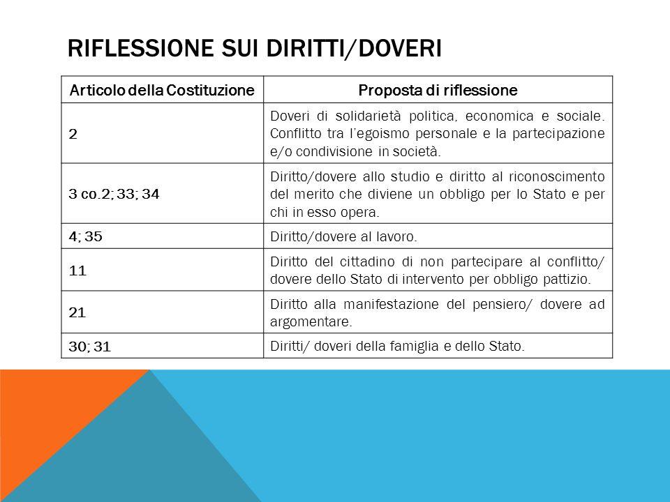 RIFLESSIONE SUI DIRITTI/DOVERI