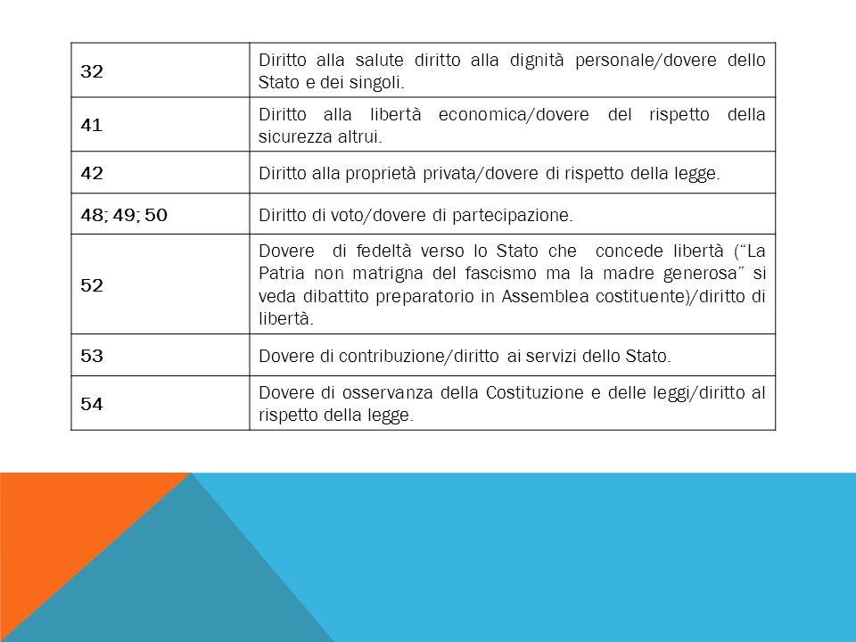 32 Diritto alla salute diritto alla dignità personale/dovere dello Stato e dei singoli. 41.