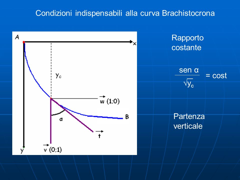 Condizioni indispensabili alla curva Brachistocrona