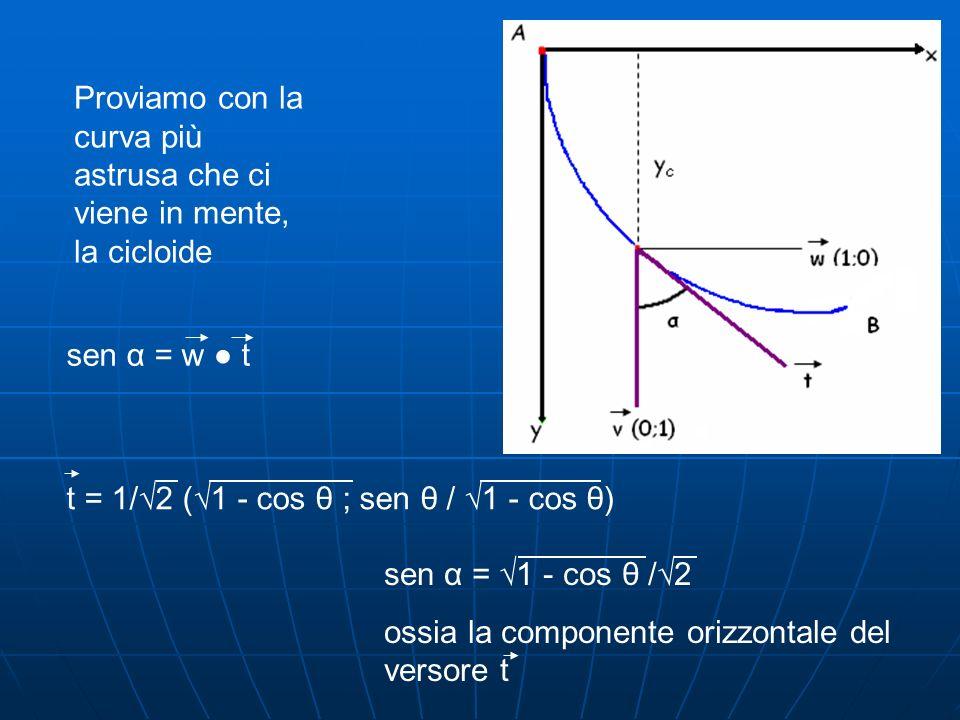 Proviamo con la curva più astrusa che ci viene in mente, la cicloide