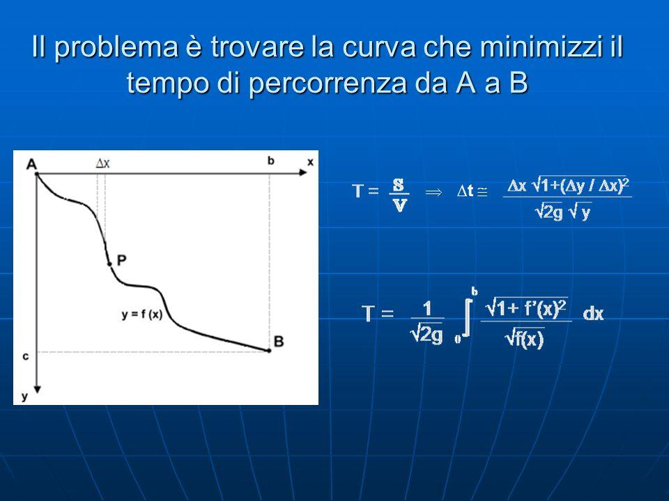 Il problema è trovare la curva che minimizzi il tempo di percorrenza da A a B