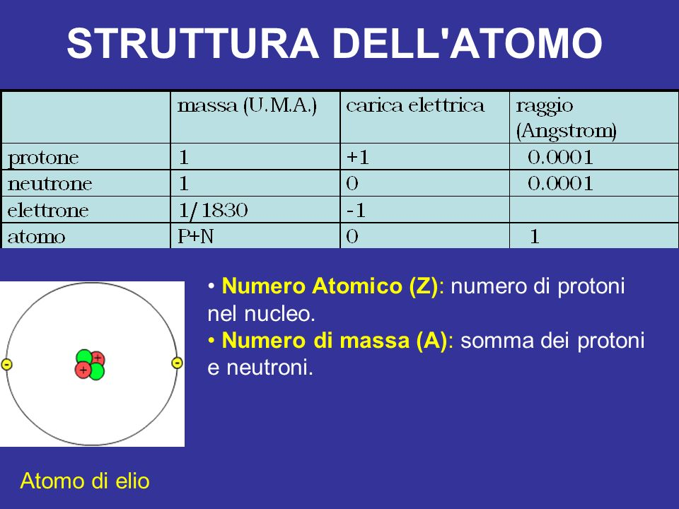 STRUTTURA DELL ATOMO Numero Atomico (Z): numero di protoni nel nucleo.