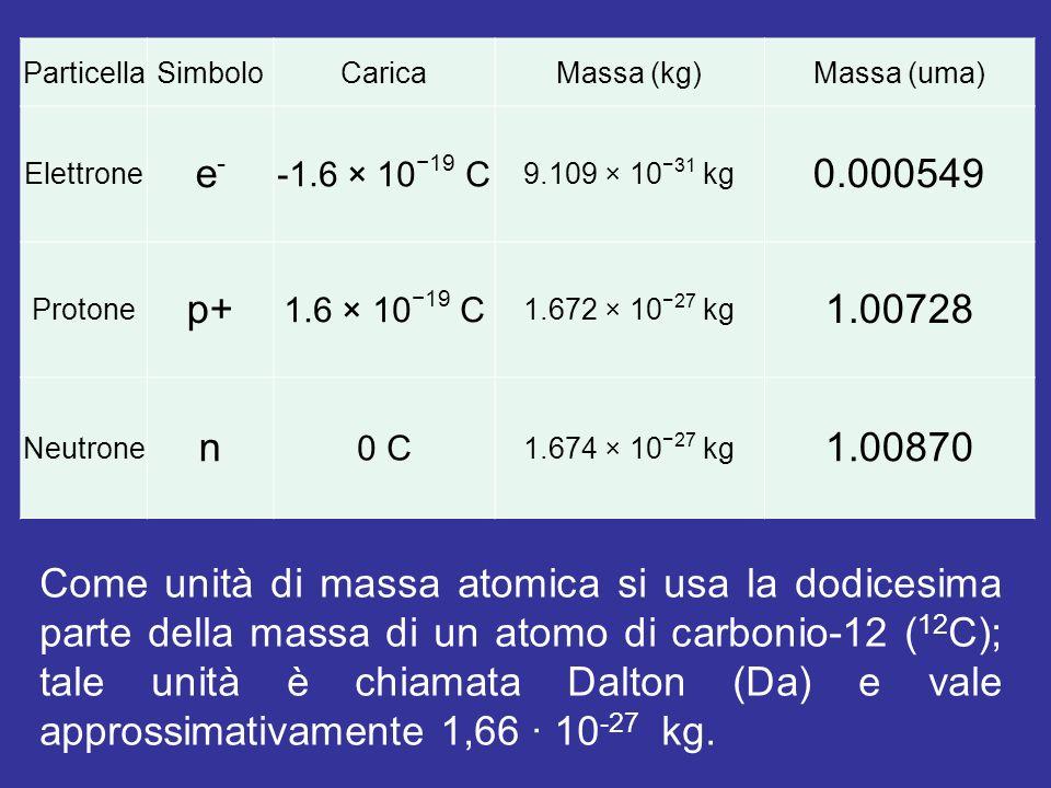 Particella Simbolo. Carica. Massa (kg) Massa (uma) Elettrone. e- -1.6 × 10−19 C. 9.109 × 10−31 kg.