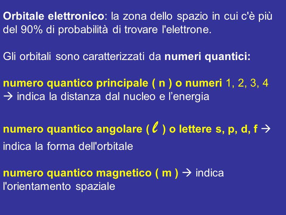 Orbitale elettronico: la zona dello spazio in cui c è più del 90% di probabilità di trovare l elettrone.