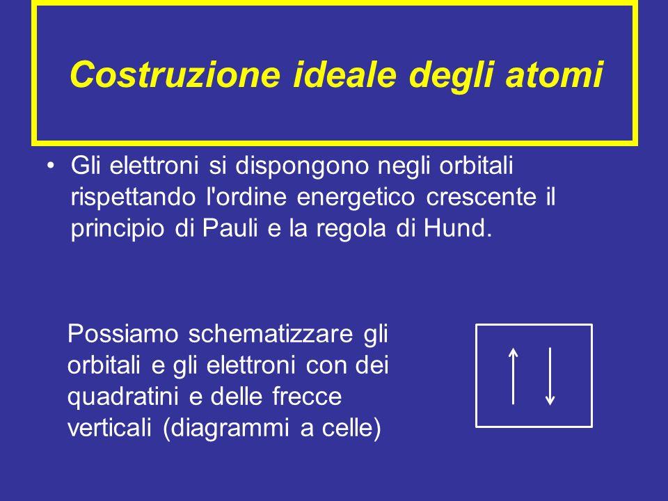 Costruzione ideale degli atomi