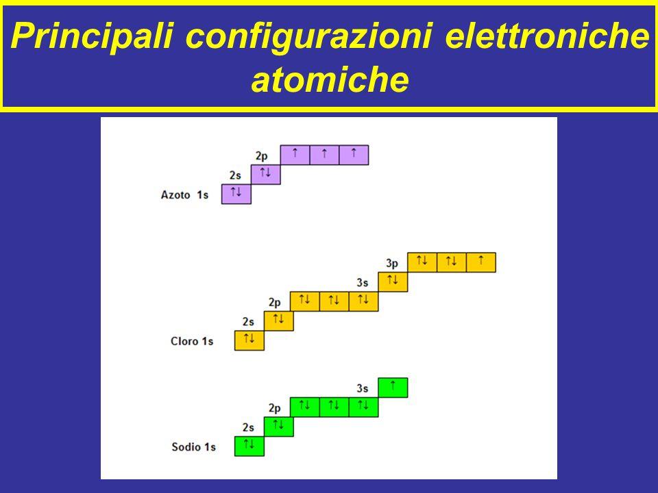 Principali configurazioni elettroniche atomiche