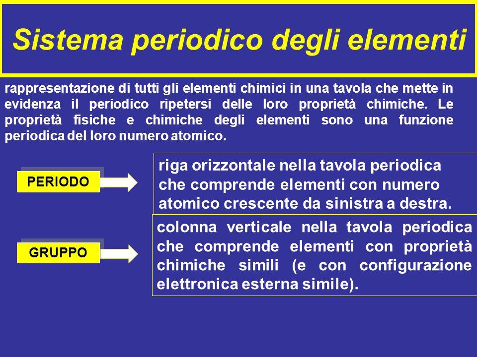 Sistema periodico degli elementi