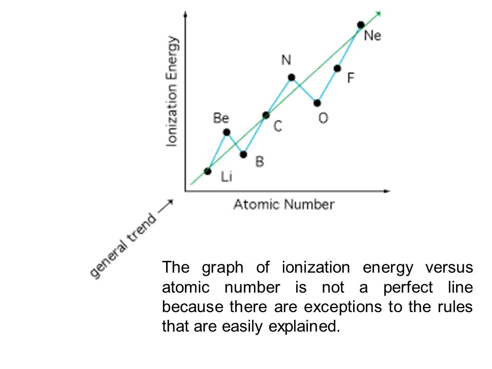 The graph of ionization energy versus atomic number is not a perfect line because there are exceptions to the rules that are easily explained.