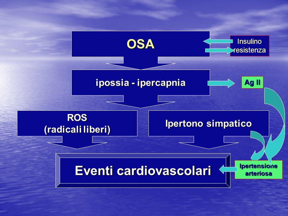 Eventi cardiovascolari