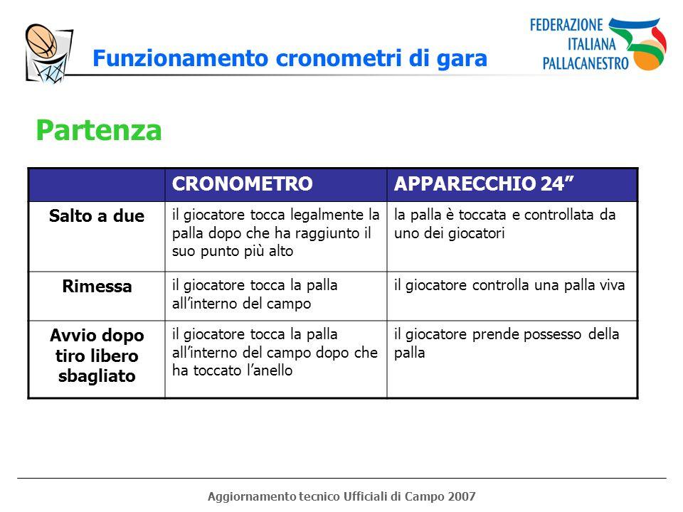 Partenza Funzionamento cronometri di gara CRONOMETRO APPARECCHIO 24