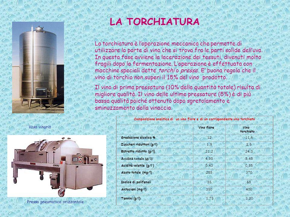 LA TORCHIATURA