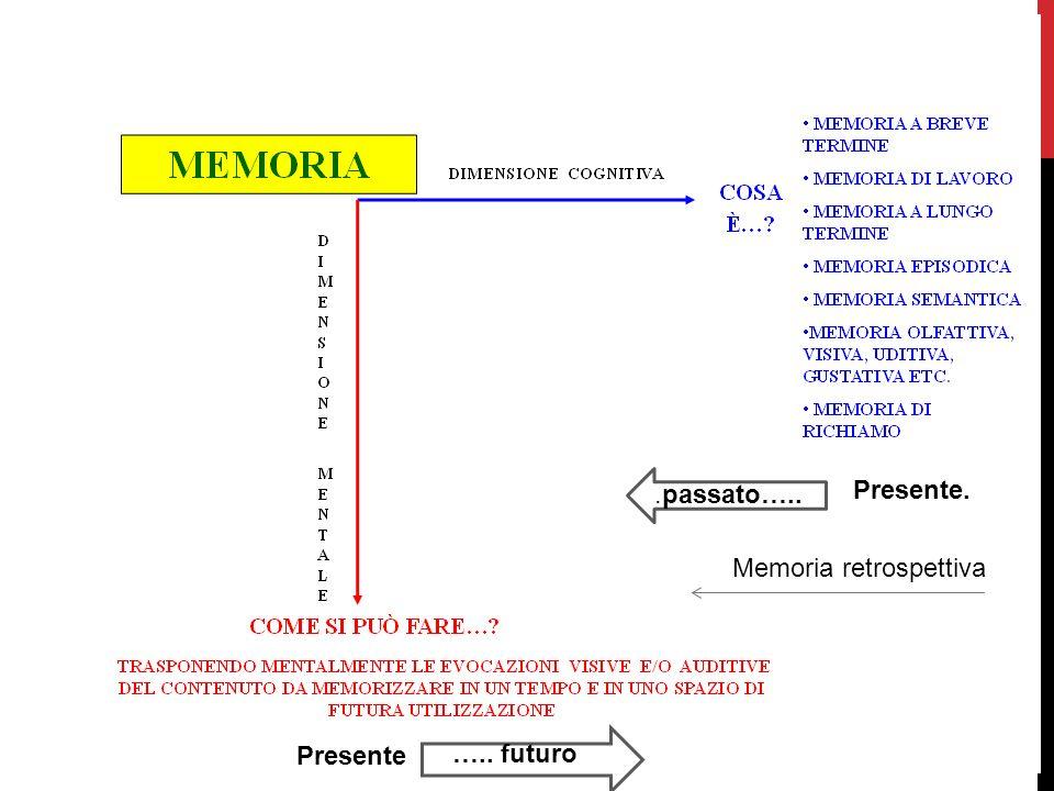.passato….. Presente. Memoria retrospettiva Presente ….. futuro