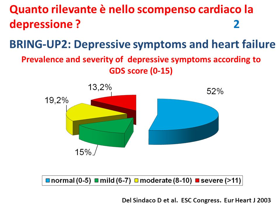 BRING-UP2: Depressive symptoms and heart failure