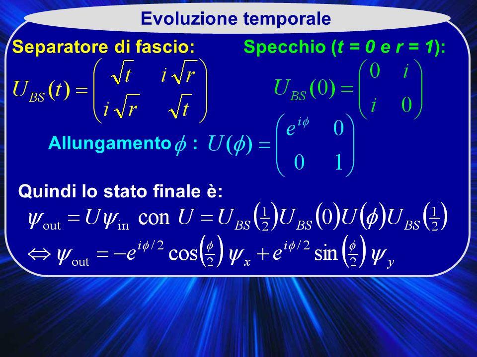 Evoluzione temporale Separatore di fascio: Specchio (t = 0 e r = 1): Allungamento : Quindi lo stato finale è: