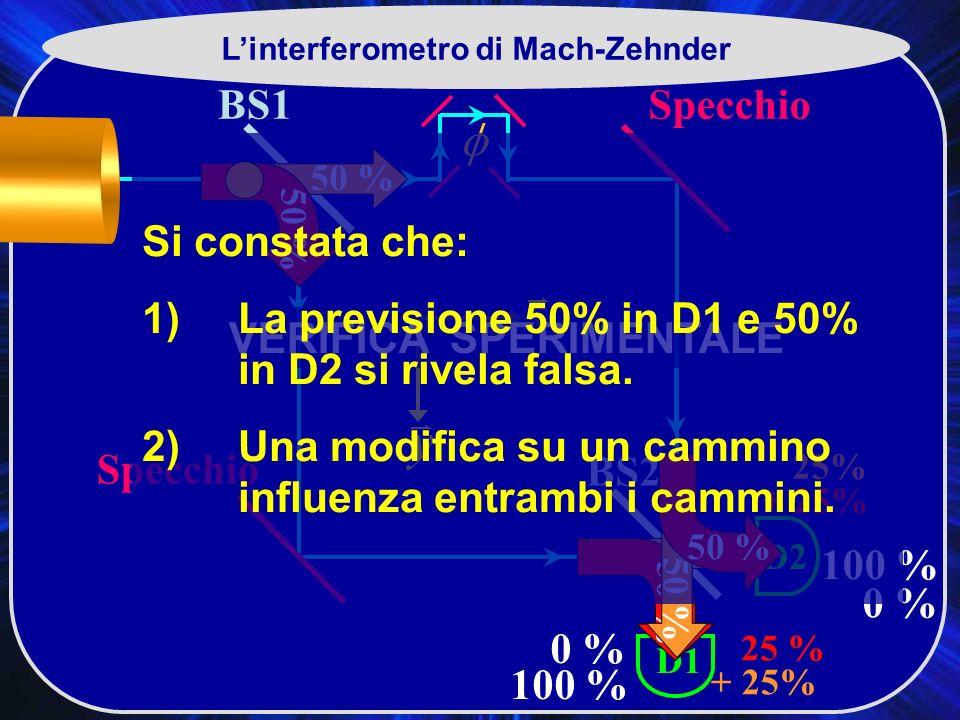 L'interferometro di Mach-Zehnder VERIFICA SPERIMENTALE