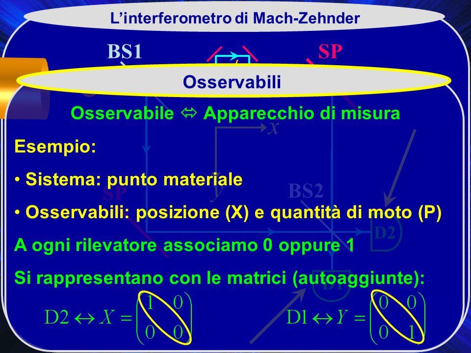 L'interferometro di Mach-Zehnder Osservabile  Apparecchio di misura