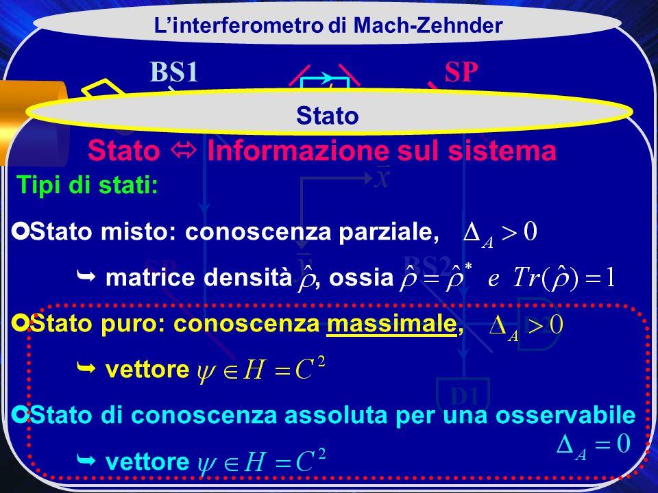 L'interferometro di Mach-Zehnder Stato  Informazione sul sistema