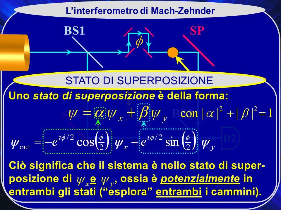L'interferometro di Mach-Zehnder