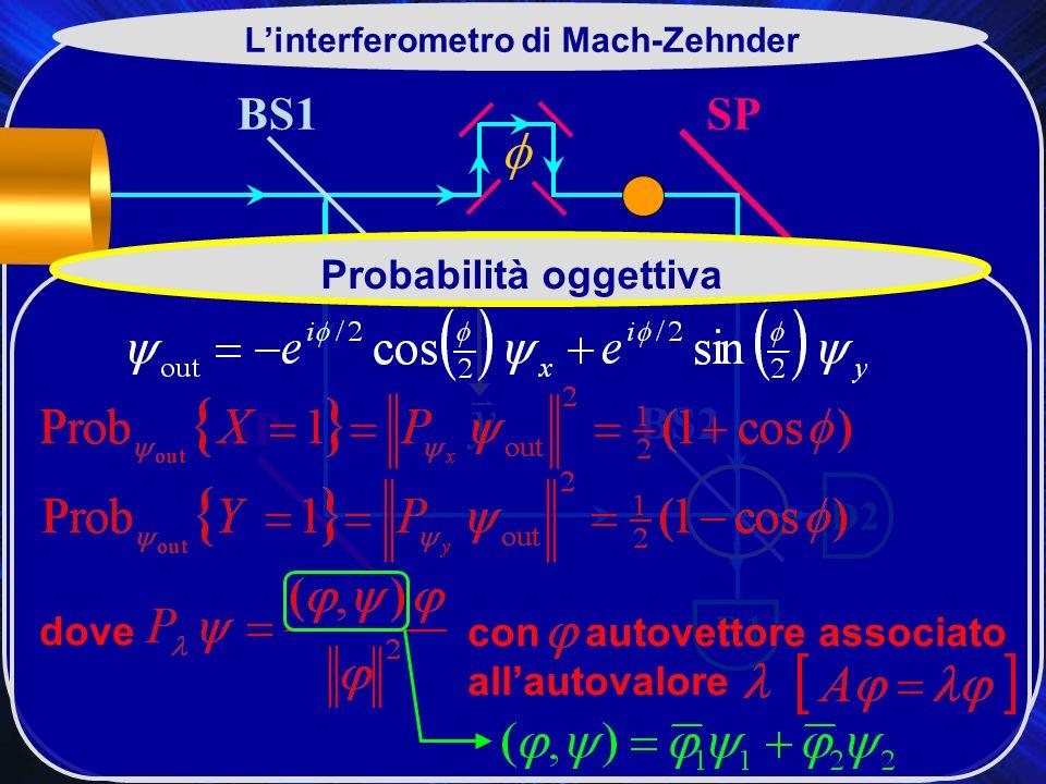 L'interferometro di Mach-Zehnder Probabilità oggettiva