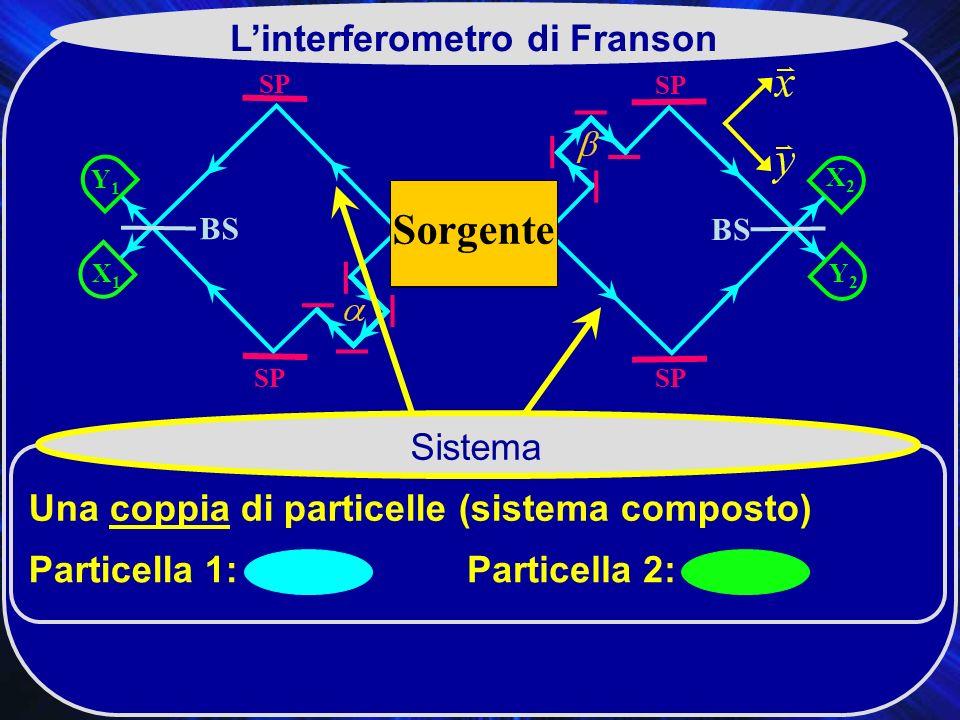 L'interferometro di Franson