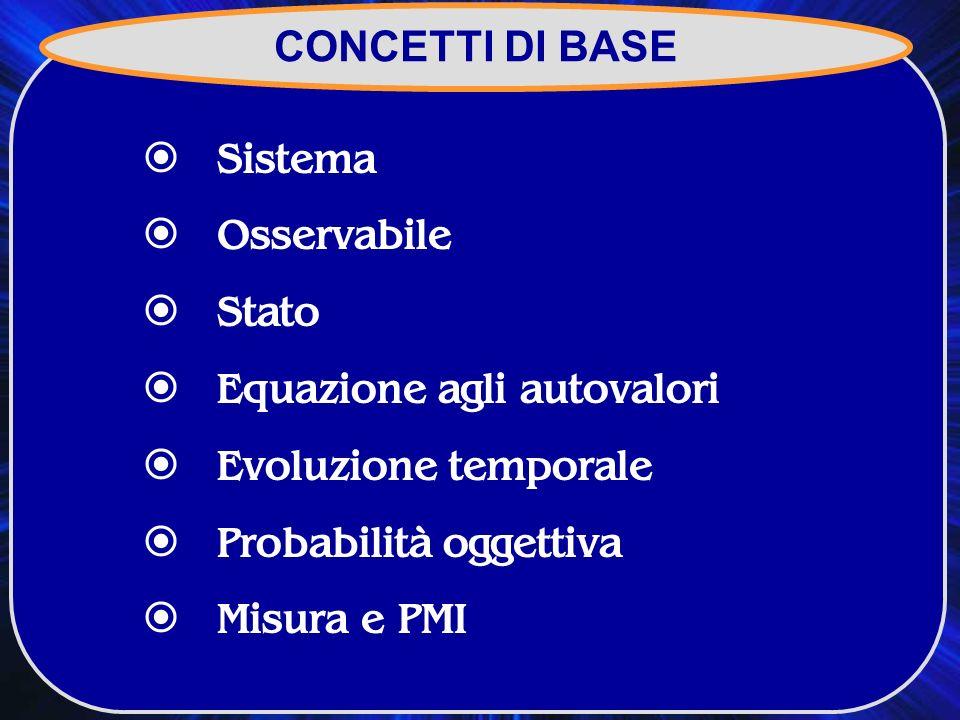 CONCETTI DI BASE Sistema. Osservabile. Stato. Equazione agli autovalori. Evoluzione temporale. Probabilità oggettiva.