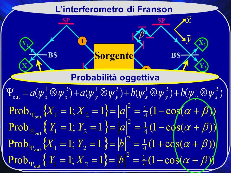 L'interferometro di Franson Probabilità oggettiva