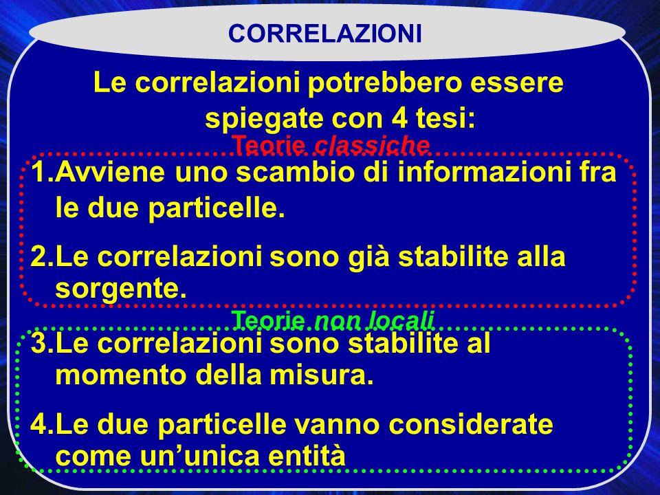Le correlazioni potrebbero essere spiegate con 4 tesi: