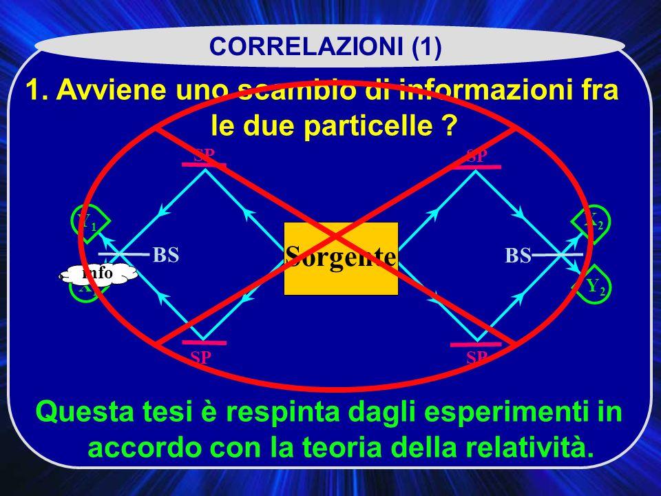 1. Avviene uno scambio di informazioni fra le due particelle