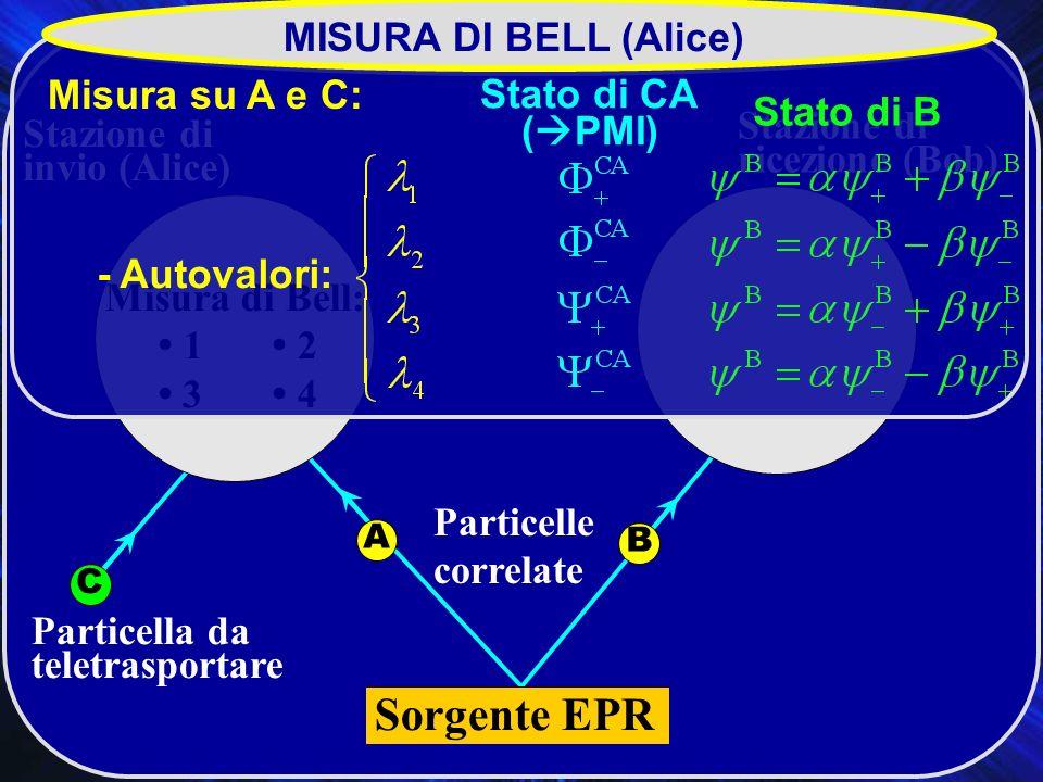 Sorgente EPR MISURA DI BELL (Alice) Teletrasporto Misura su A e C: