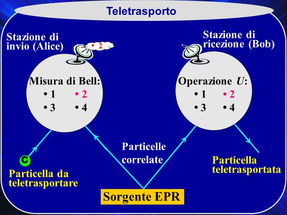 Sorgente EPR Teletrasporto Stazione di ricezione (Bob)