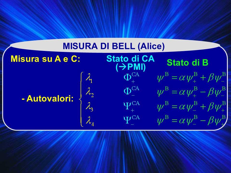 MISURA DI BELL (Alice) Misura su A e C: Stato di CA (PMI) Stato di B - Autovalori: