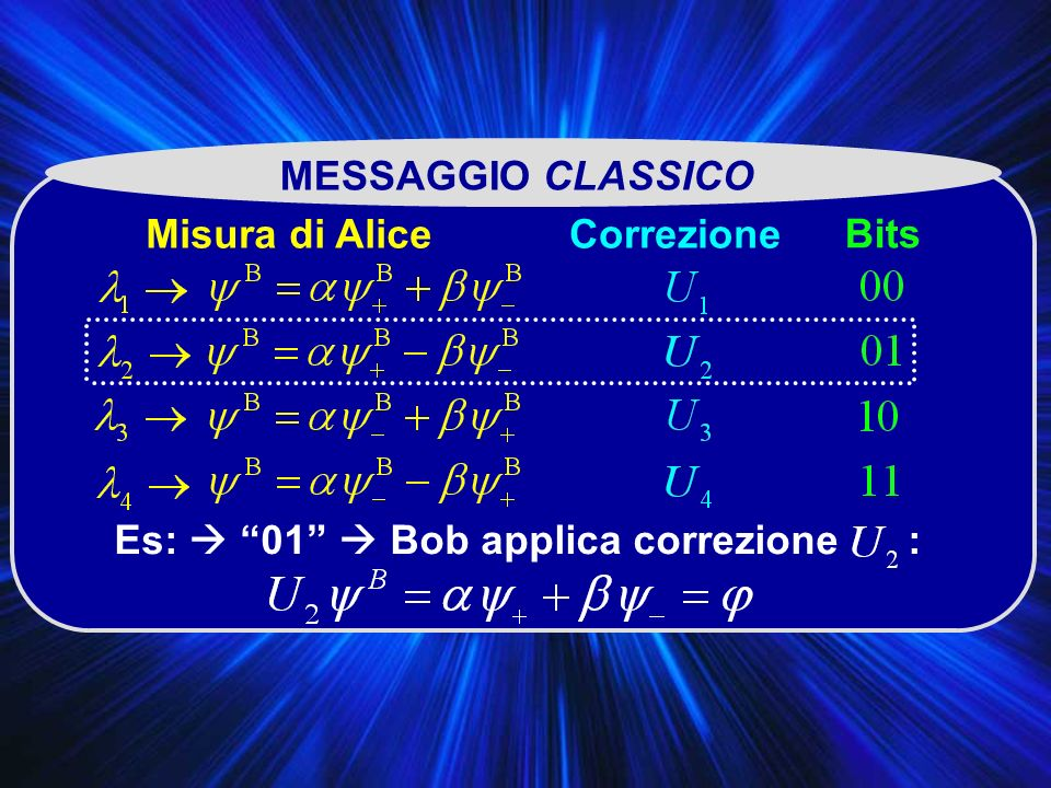 MESSAGGIO CLASSICO Misura di Alice Correzione Bits Es:  01  Bob applica correzione :