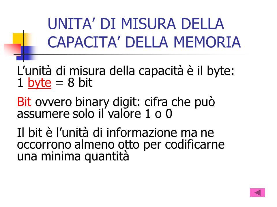 UNITA' DI MISURA DELLA CAPACITA' DELLA MEMORIA
