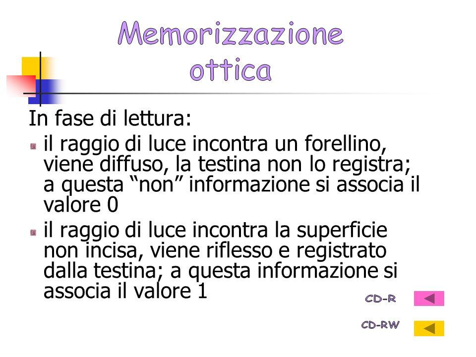 Memorizzazione ottica. In fase di lettura: