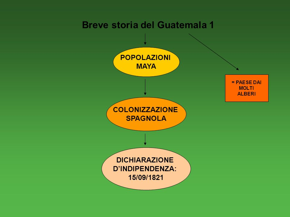 Breve storia del Guatemala 1