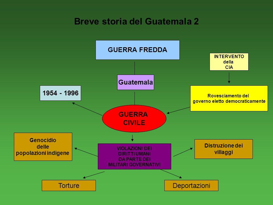 Breve storia del Guatemala 2