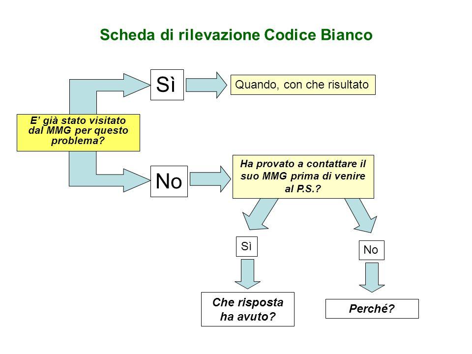 Scheda di rilevazione Codice Bianco