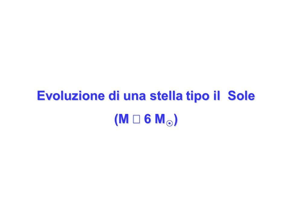 Evoluzione di una stella tipo il Sole