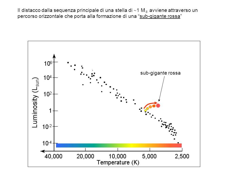 Il distacco dalla sequenza principale di una stella di 1 M avviene attraverso un percorso orizzontale che porta alla formazione di una sub-gigante rossa