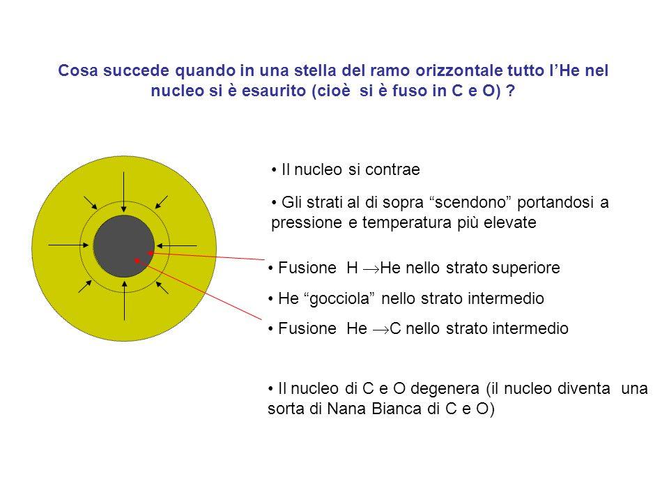 Cosa succede quando in una stella del ramo orizzontale tutto l'He nel nucleo si è esaurito (cioè si è fuso in C e O)