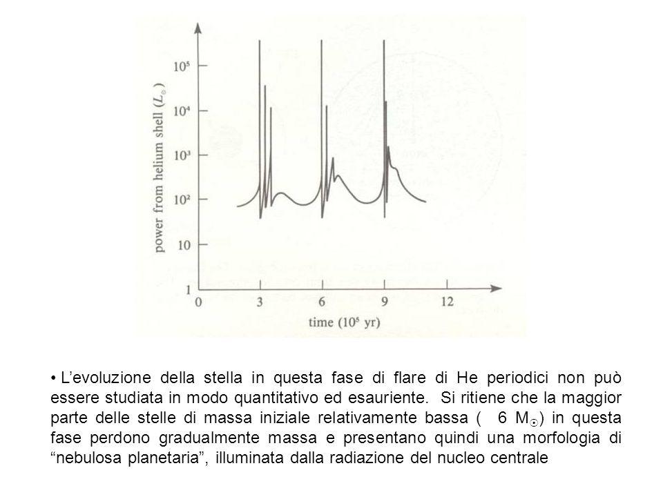 L'evoluzione della stella in questa fase di flare di He periodici non può essere studiata in modo quantitativo ed esauriente.