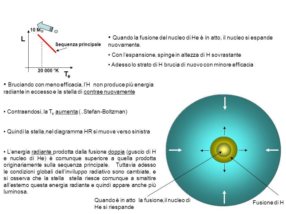 10 M Quando la fusione del nucleo di He è in atto, il nucleo si espande nuovamente. Con l'espansione, spinge in altezza di H sovrastante.