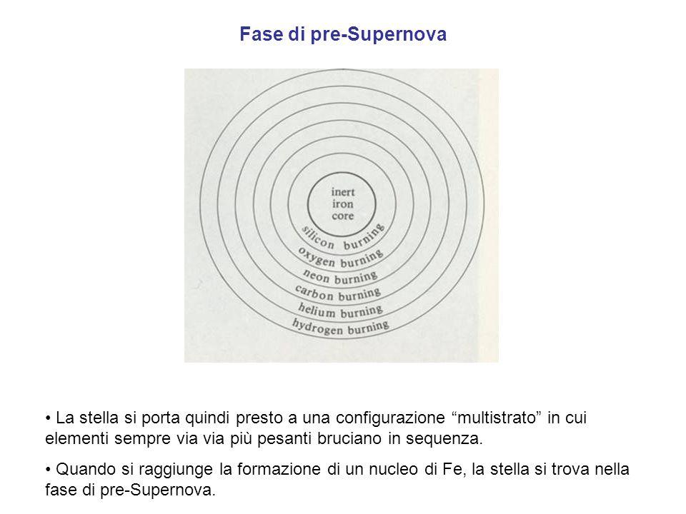 Fase di pre-Supernova