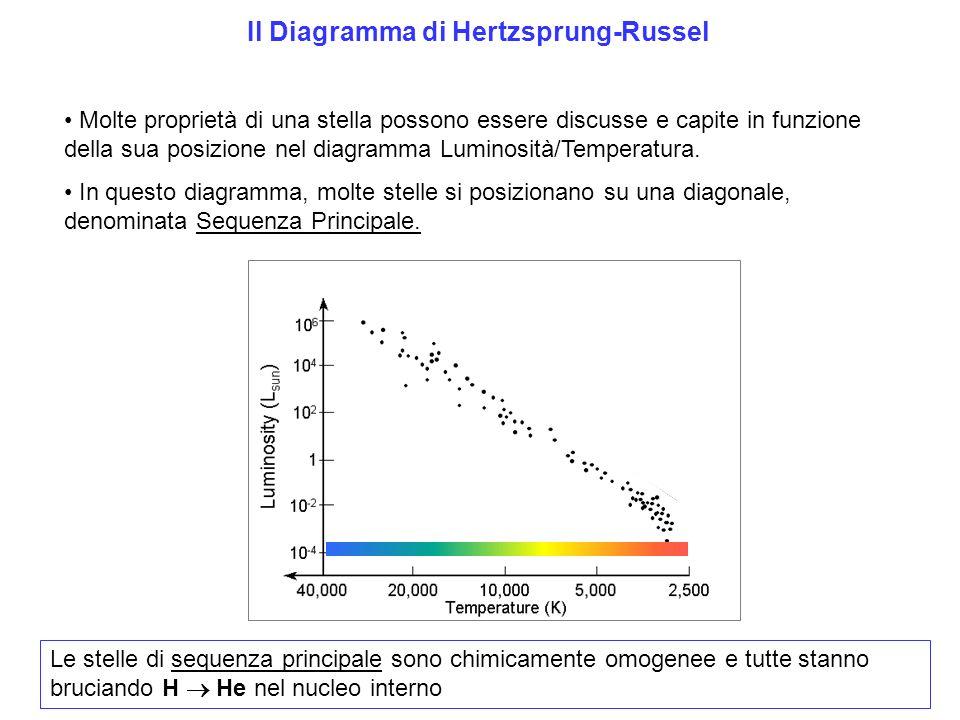Il Diagramma di Hertzsprung-Russel