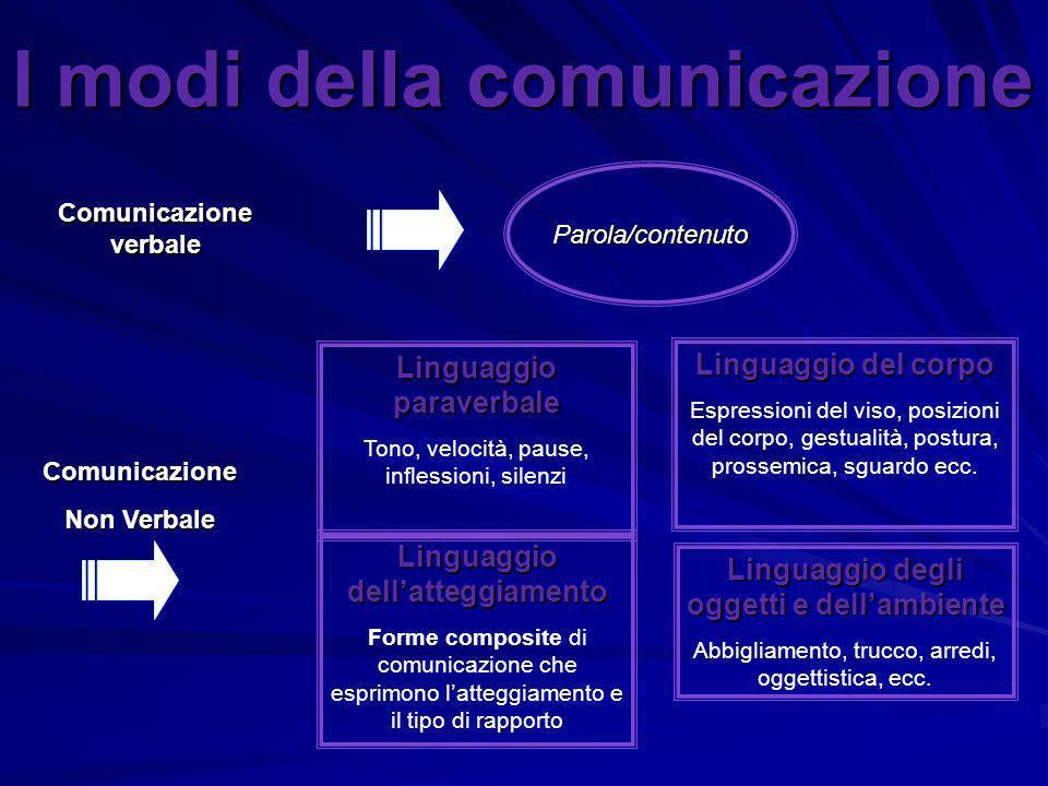 I modi della comunicazione