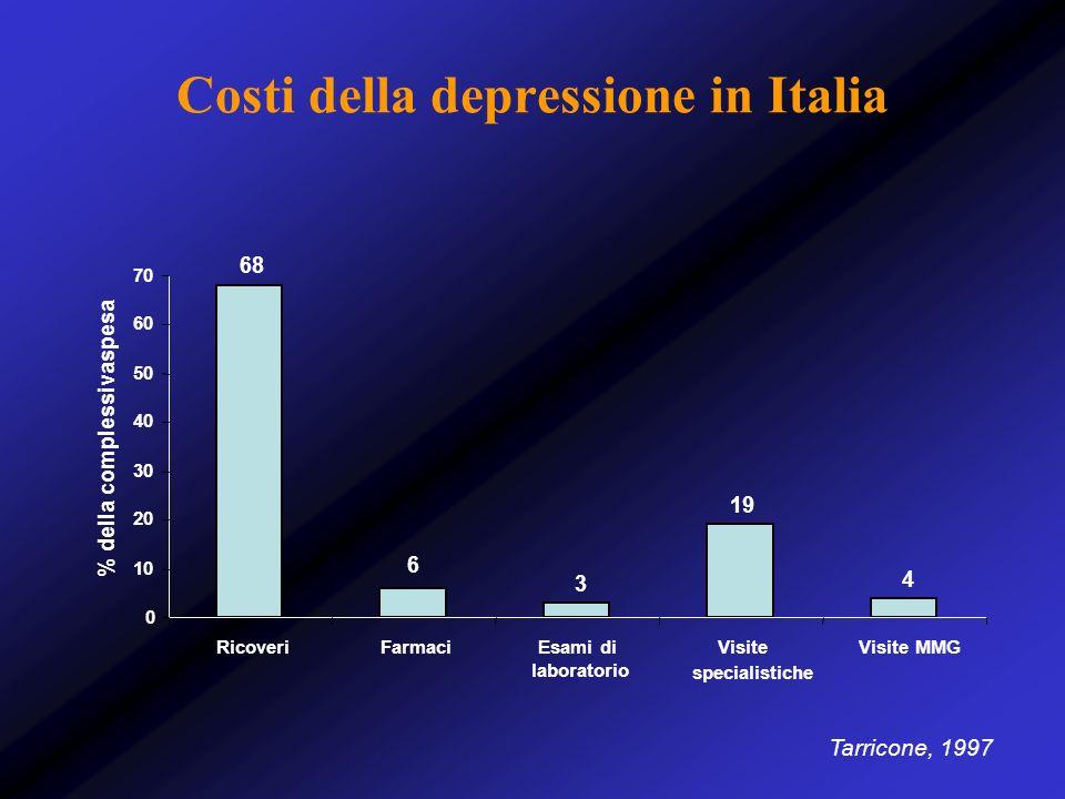 Costi della depressione in Italia